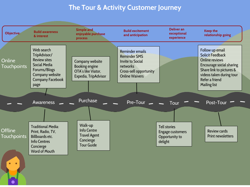 The tour and activity customer journey