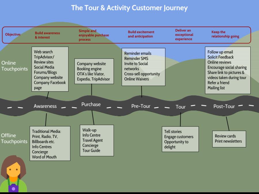 Tour-Activity-Customer-Journey-zaui