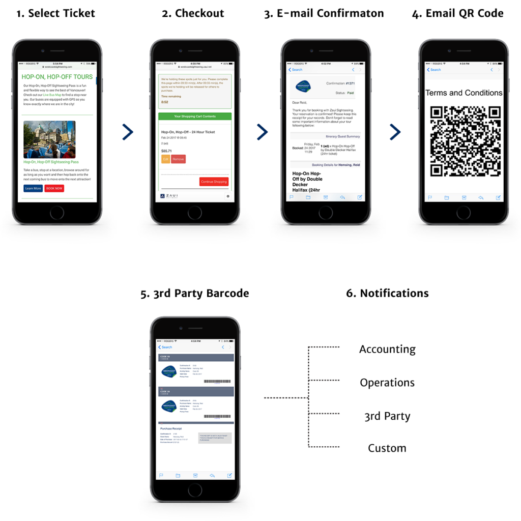 Westcoast Sightseeing Booking Process, Third Party Barcodes, and Notification System