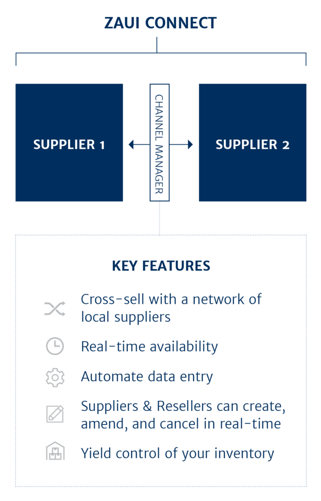 Zaui Connect - Supplier Reseller Automation