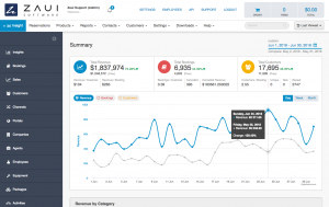 Zaui Tourism Software - Insights and Analytics Dashboard