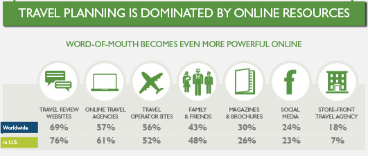 TripAdvisor - Travel Planning Info graphic