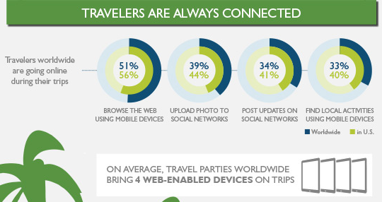 Travellers are always connected online info