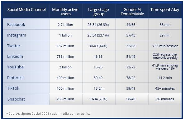 social media demographics for 2021